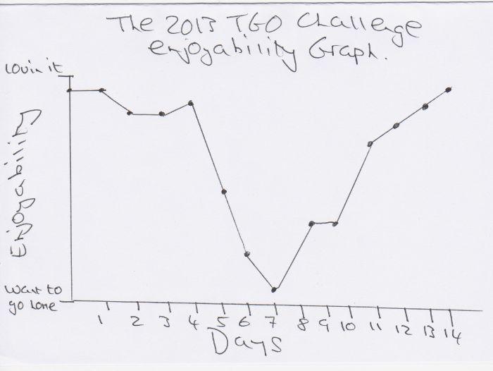 Graph 001